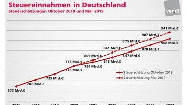 Steuereinnahmen in Deutschland